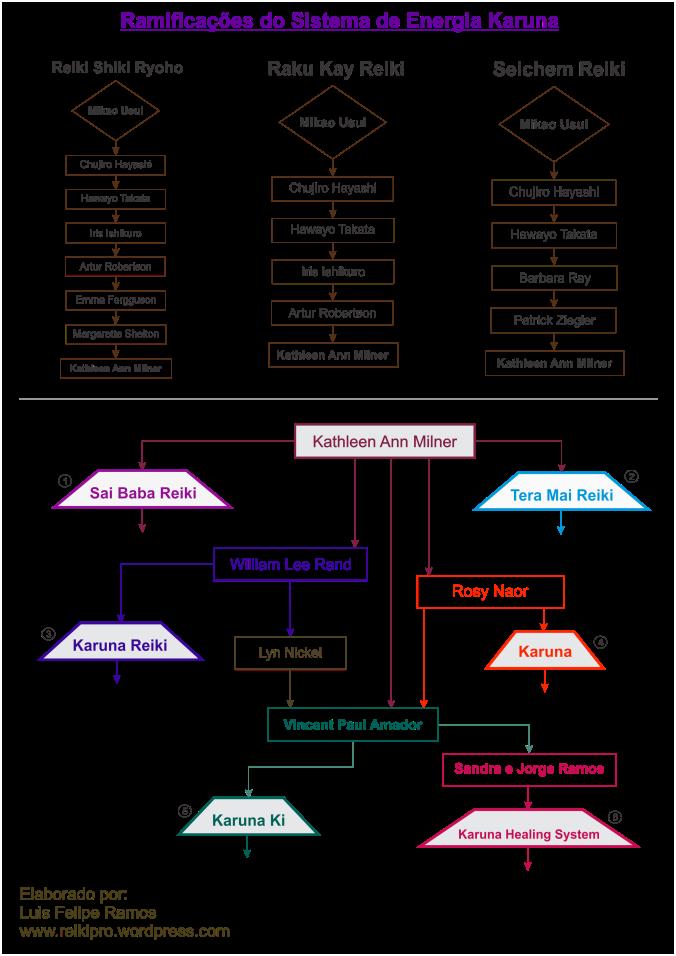 Estrutura do Karuna Ki - blog